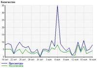 График системы интернет-статистики Liveinternet