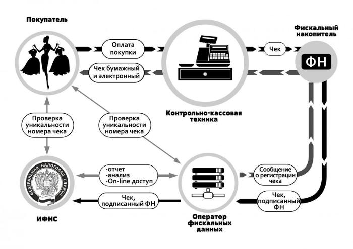 Схема работы системы онлайн-кассы