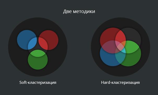 Две методики кластеризации запросов