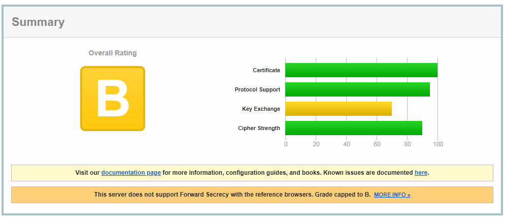 Рис. 13. Результат проверки сайта в сервисе SSLLabs