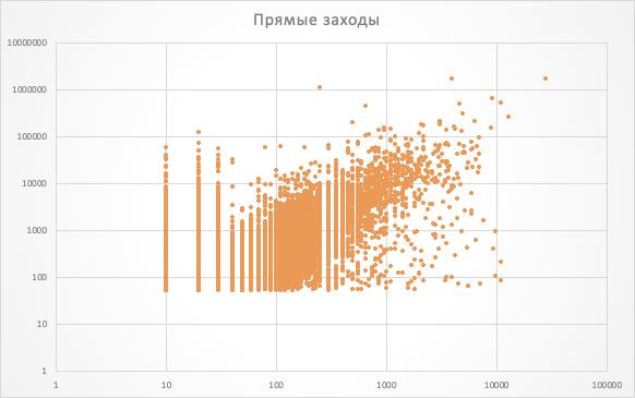 Рис. 10. Корреляция с количеством прямого трафика определенно есть.