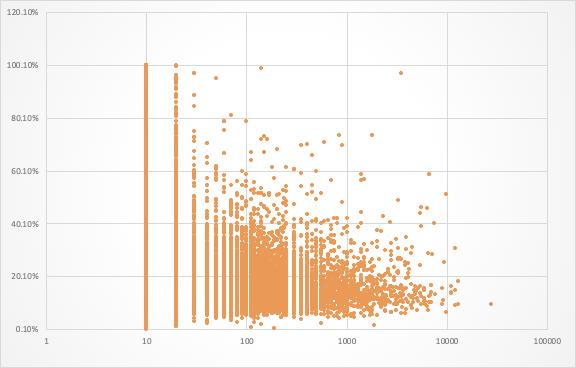 Рис. 13. Присутствует обратная корреляция с показателем отказов.