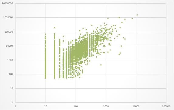 Рис. 15. Корреляция с параметрами сайта, который решает потребности посетителей (на основе доступных нам данных).