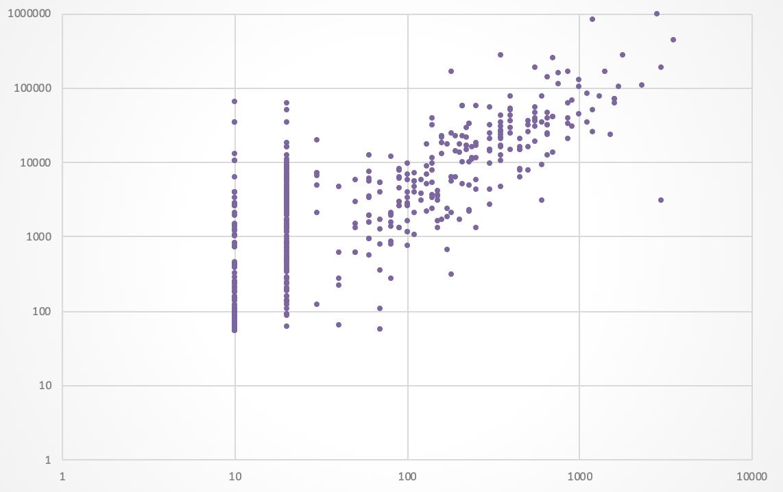 Рис. 16. Корреляция с параметрами сайта, который решает потребности своих посетителей: слева — выборка некоммерческих сайтов, справа — коммерческих.