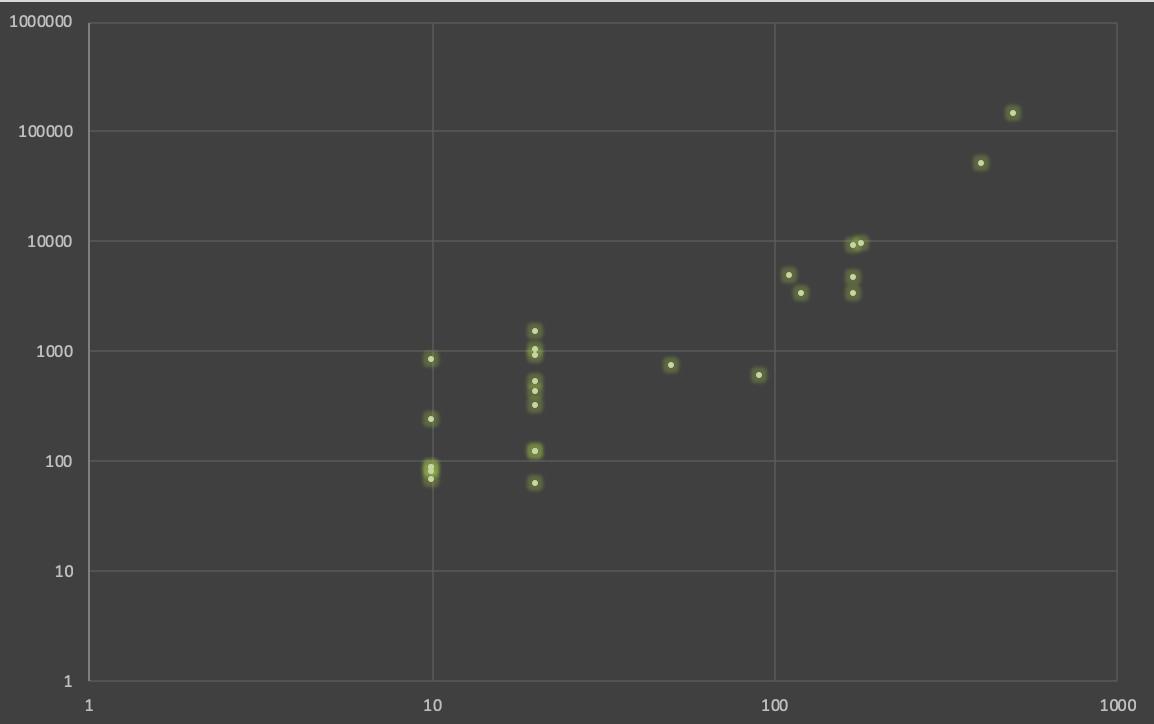 Рис. 17. Корреляция с параметрами сайта, который решает потребности своих посетителей: слева — тематика «автомобили», справа — «медицина».