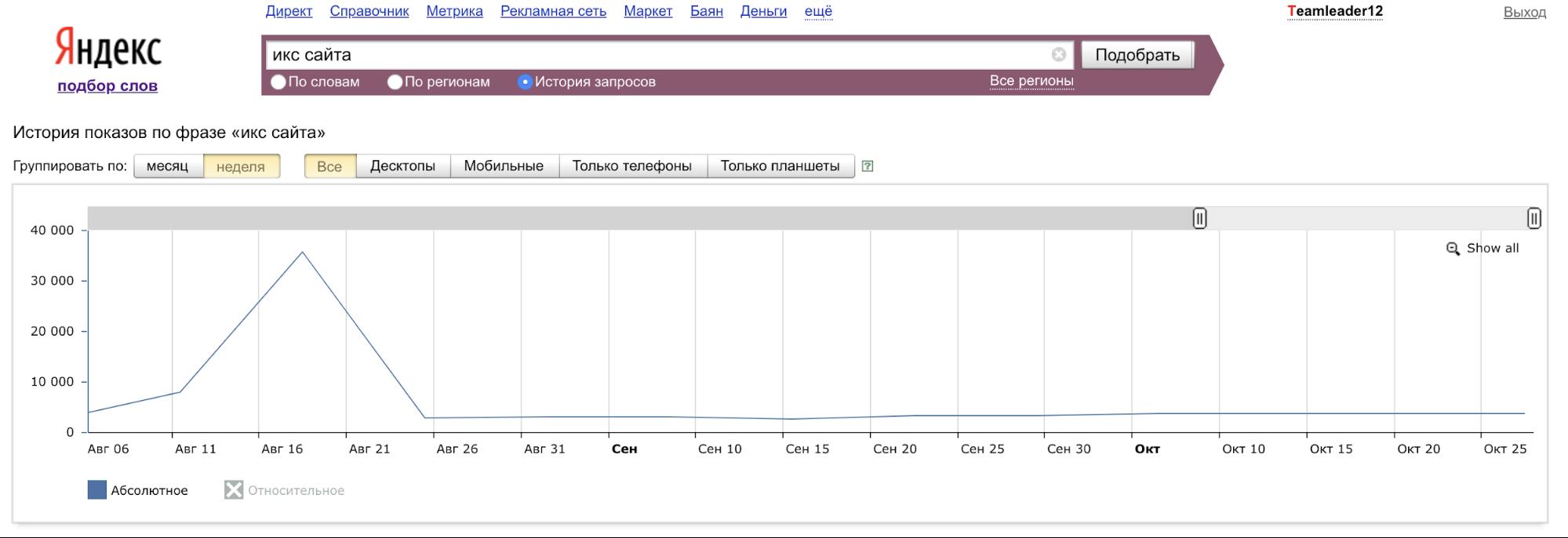 Рис. 1. Динамика популярности запросов «ИКС сайта» и «тИЦ сайта» по Яндекс.Вордстат