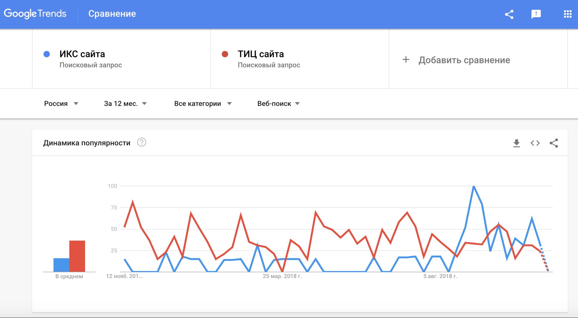 Рис. 2. Динамика популярности запросов «ИКС сайта» и «тИЦ сайта» в Google Trends.