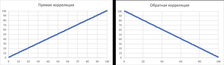 Рис 3. Примеры прямой и обратной корреляции.