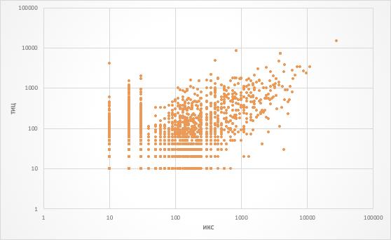 Рис 4. Некоторая корреляция между тИЦ и ИКС имеет место быть. Виден существенный разброс значений при низких значениях тИЦ и ИКС.