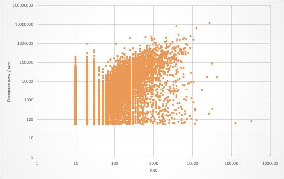 Рис. 5. Прослеживается средняя корреляция между ИКС и общей посещаемостью.