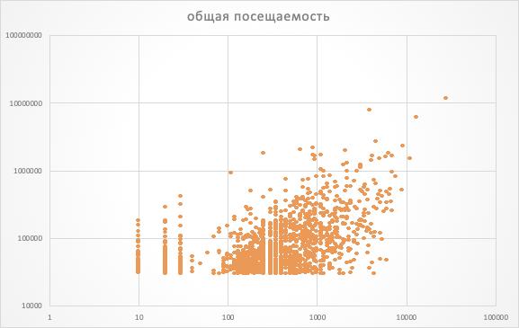 Рис. 6. При общей посещаемости более 30000 человек в месяц корреляция есть, но не настолько большая.