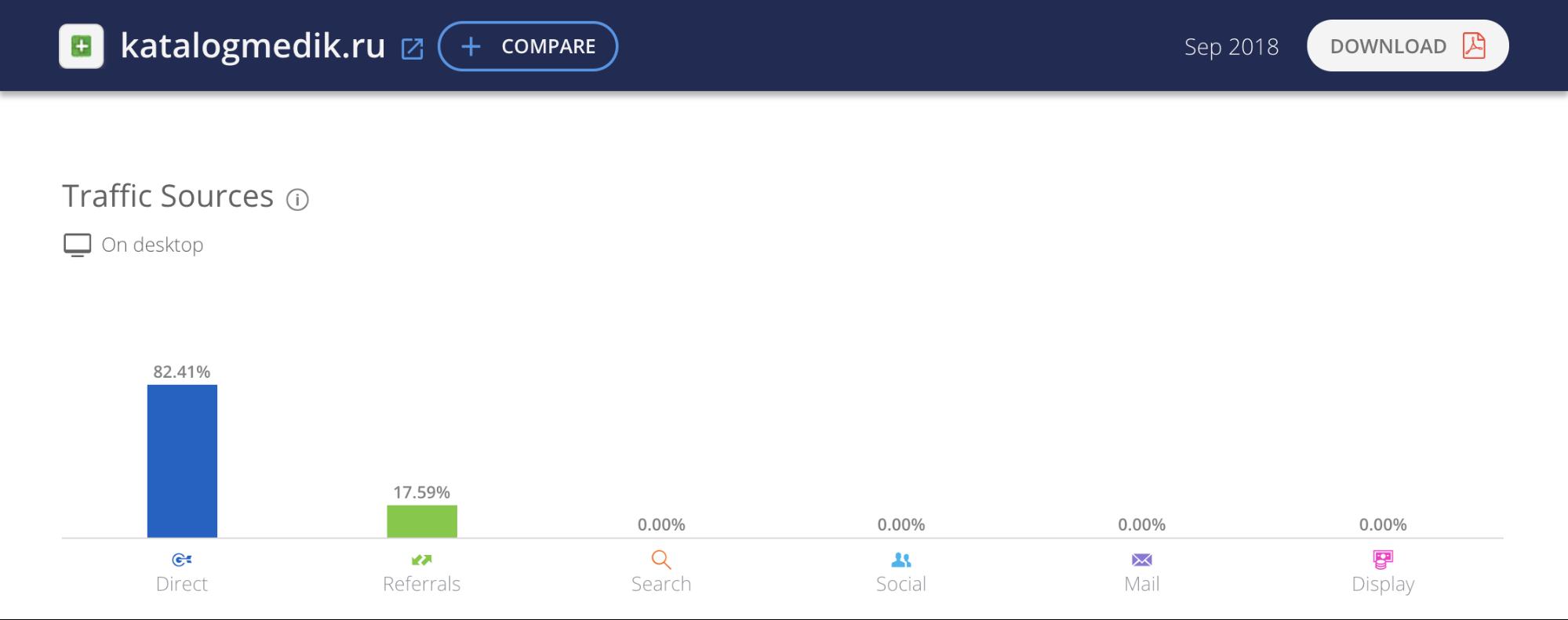 Рис. 7. При посещаемости 100 000 уников в месяц сайт имеет очень низкое значение ИКС — всего 10.