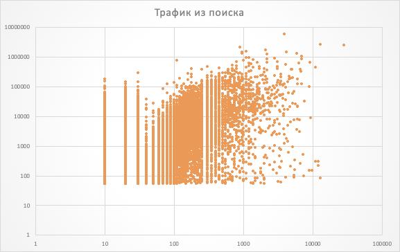 Рис. 8. Корреляция с поисковым трафиком просматривается, но очень слабая.