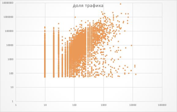Рис. 9. Корреляция с поисковым трафиком, который составляет более 50% от общей посещаемости сайта, уже очевиднее.