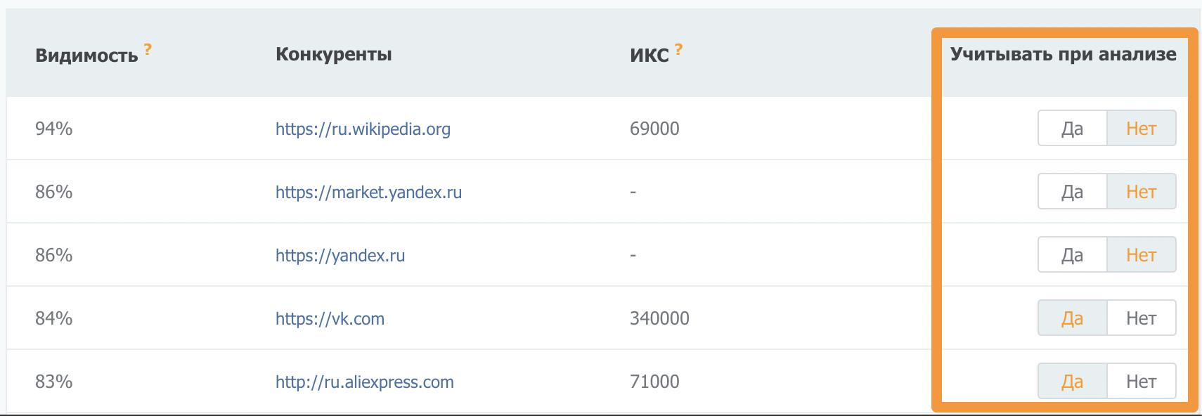 Выключение доменов конкурентов, нерелевантных для текстового анализа.